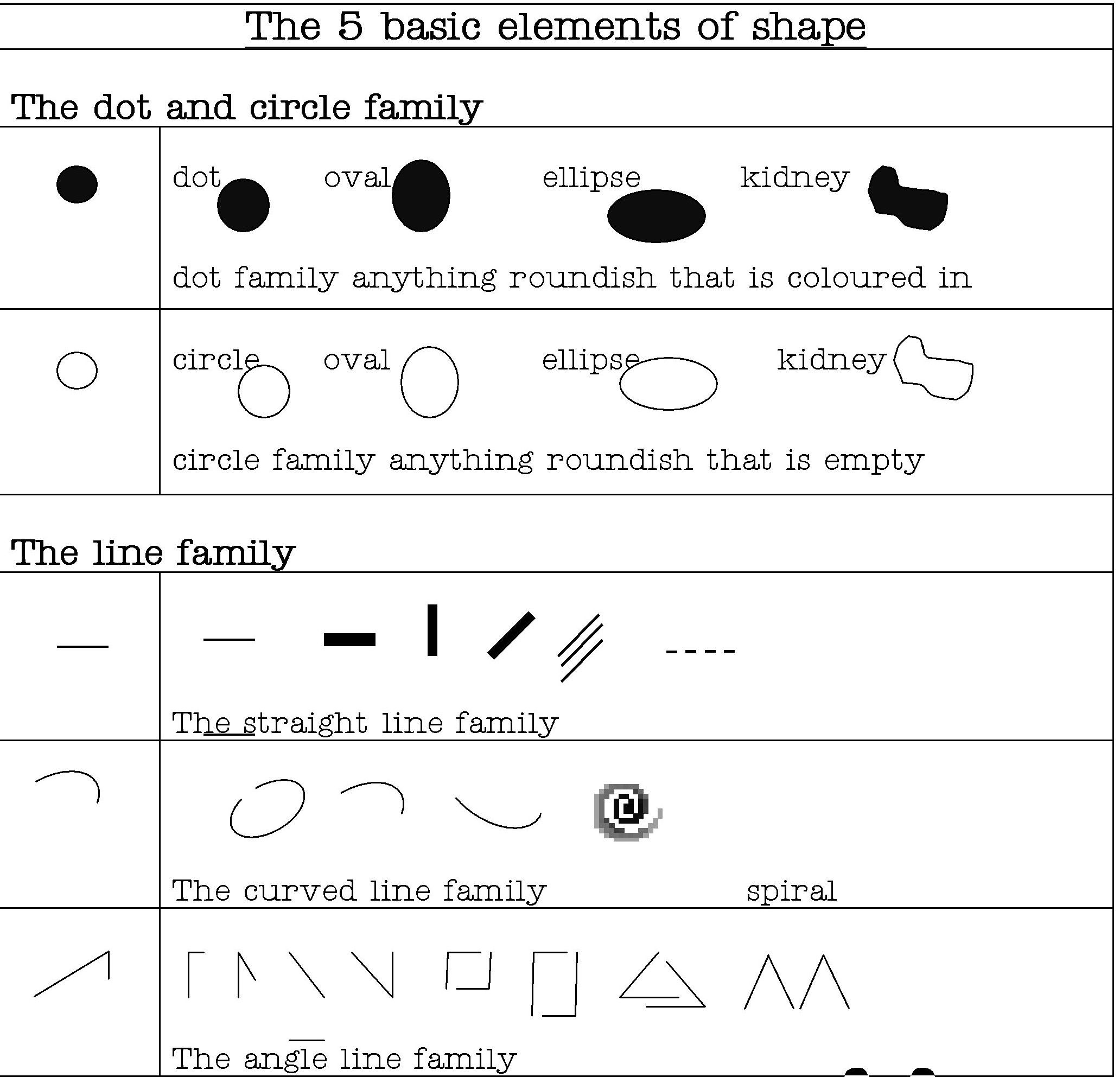 Five Elements Of Shape
