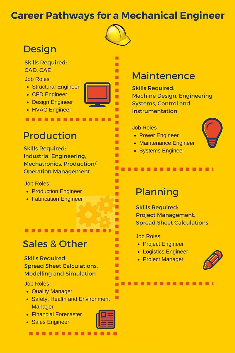 Career Pathways For A Mechanical Engineer Infographic Synergy Files Career Pathways Mechanical Engineering Career Engineering Careers