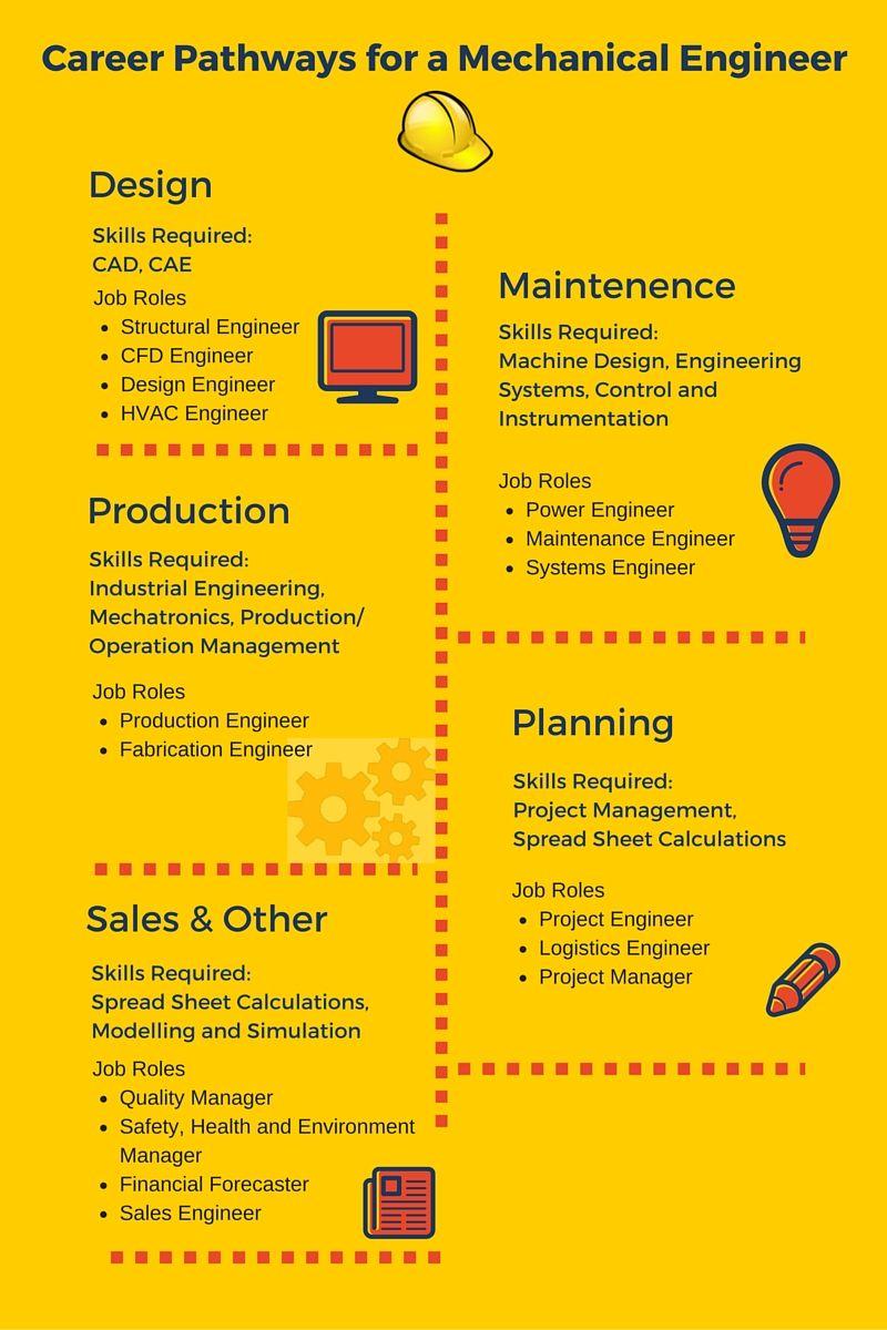 Career Path For Mechanical Engineer  Mech    Career