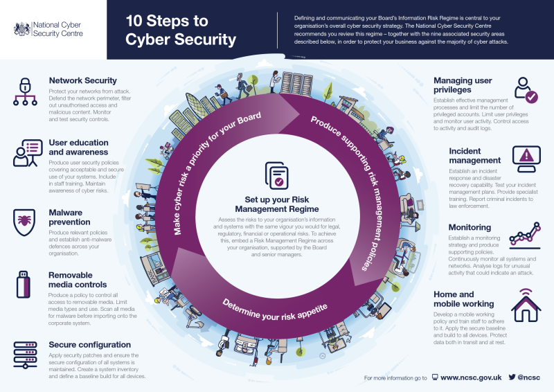 What Are 10 Steps To Cyber Security Infographic Cybersecurity Infographic Cyber Security Cyber Network