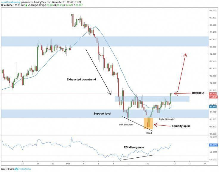 My Bread And Butter Setup Audjpy 2h Long Reversal Forex