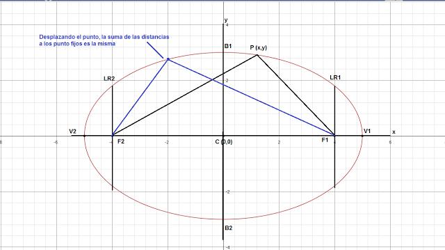 Matematicas Faciles Y Sencillas Elipse Horizontal Con Centro En El Origen Matematicas Faciles Matematicas Geometria