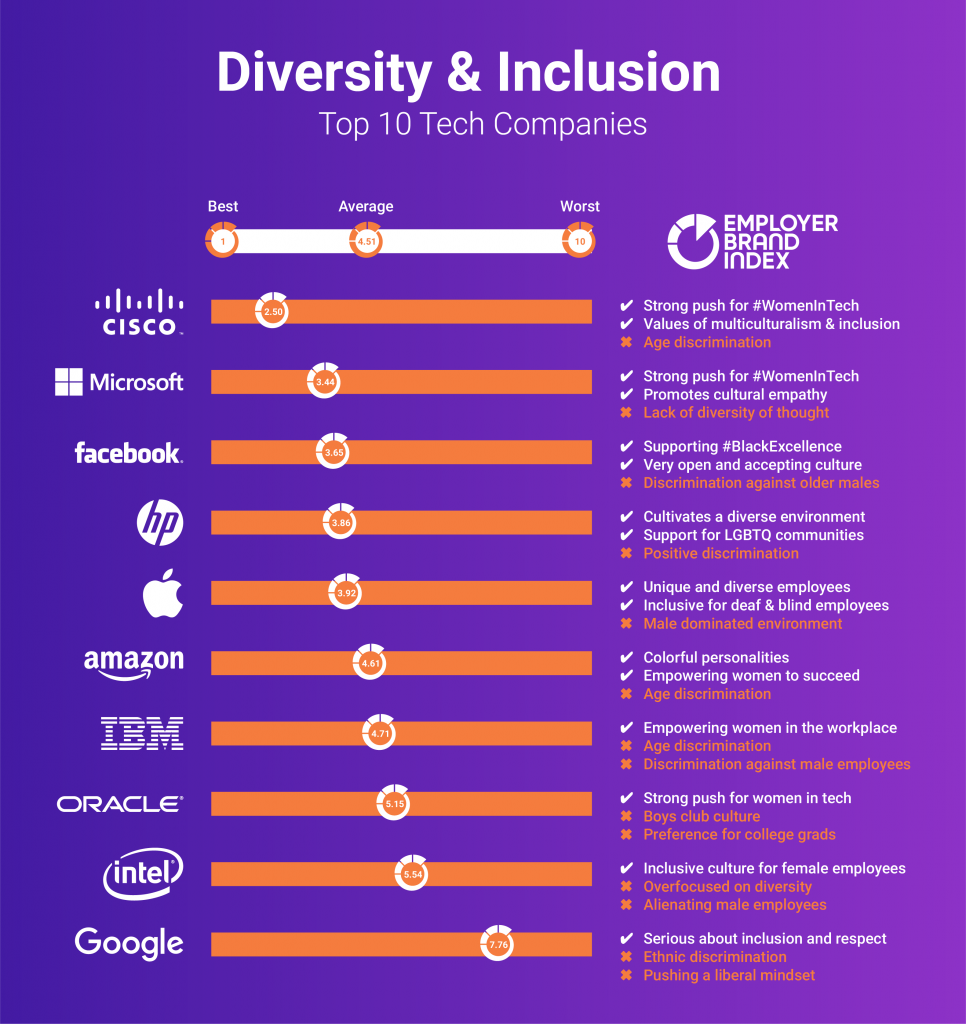 Diversity Inclusion At 10 Top Tech Companies Diversity Educational Leadership Age Discrimination