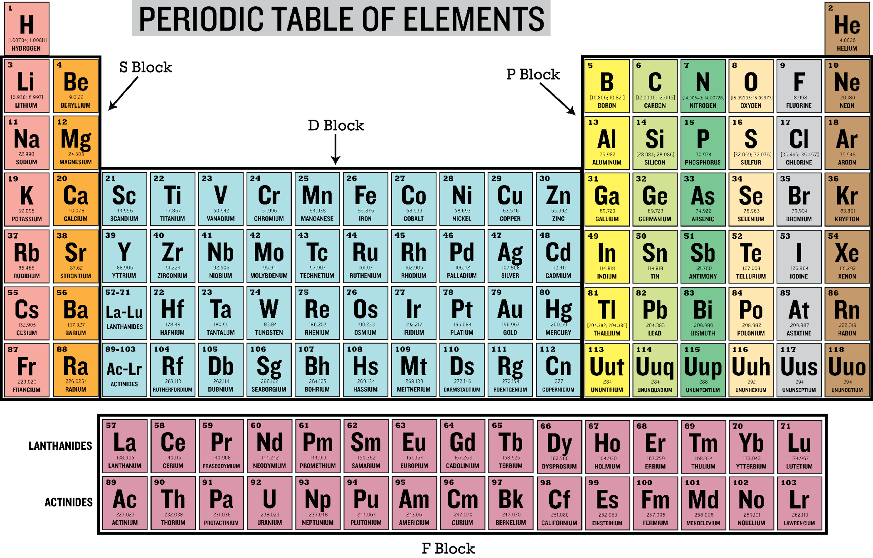 Labled periodic table images periodic table images periodic table songs image collections periodic table images periodic table songs images periodic table images some gamestrikefo Gallery