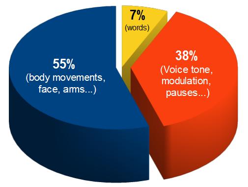 WordPress.com | Body language, Public speaking, Words