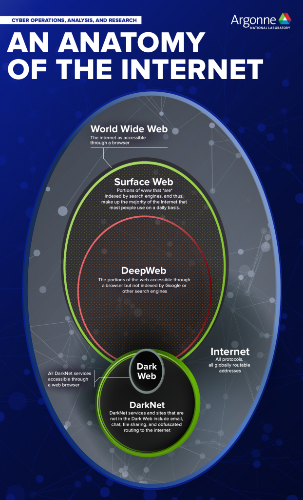 This Is A More Detailed Version Of The Other Pin About The Anatomy Of Internet In 2020 Learn Computer Science Cyber Security Technology Life Hacks Computer