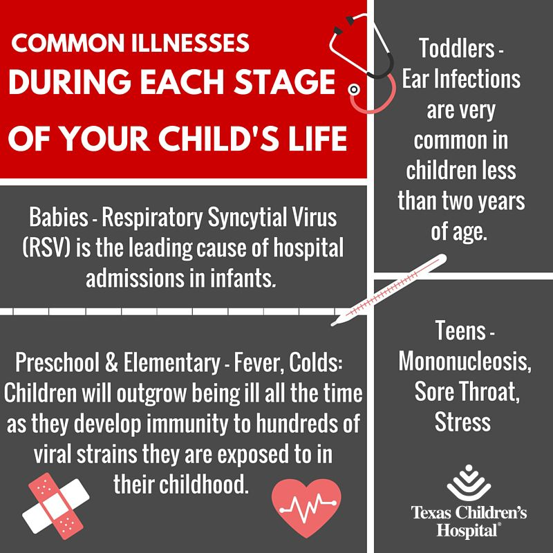 Learn about the most common illnesses during each stage of your child's life.