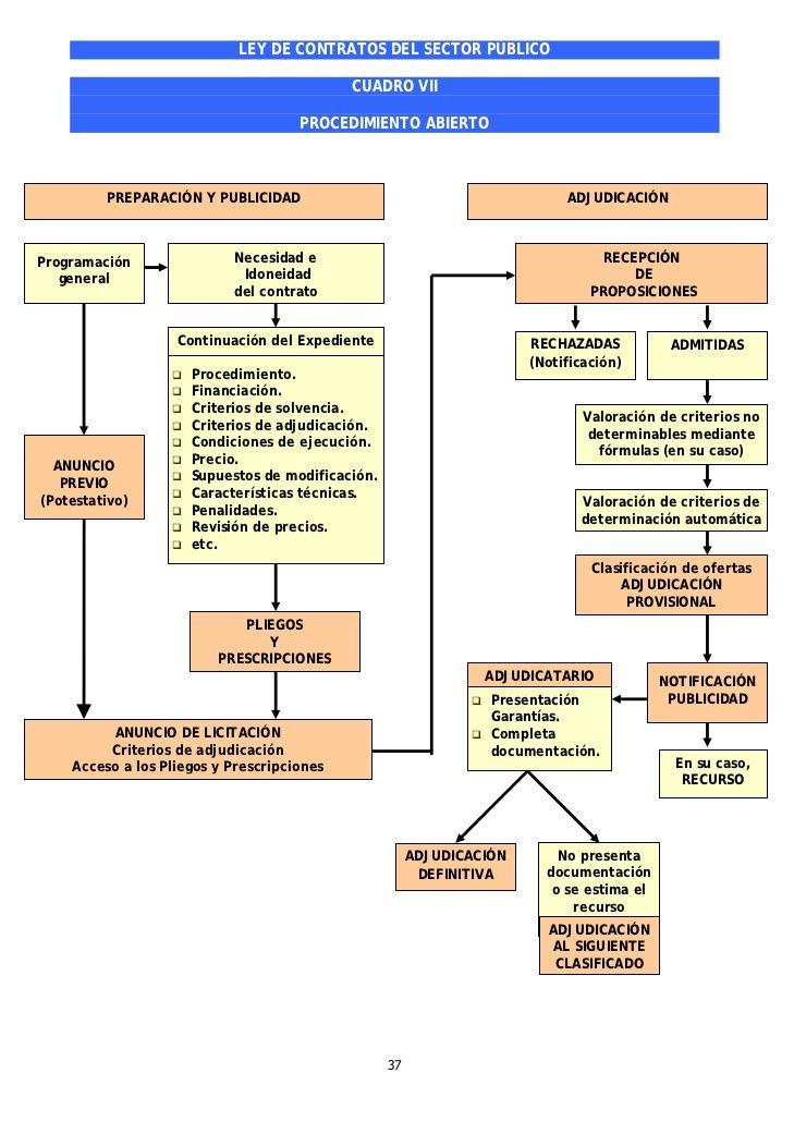 Cuadros Resumen Ley De Contratos Del Sector Público Study School Globe Trotter