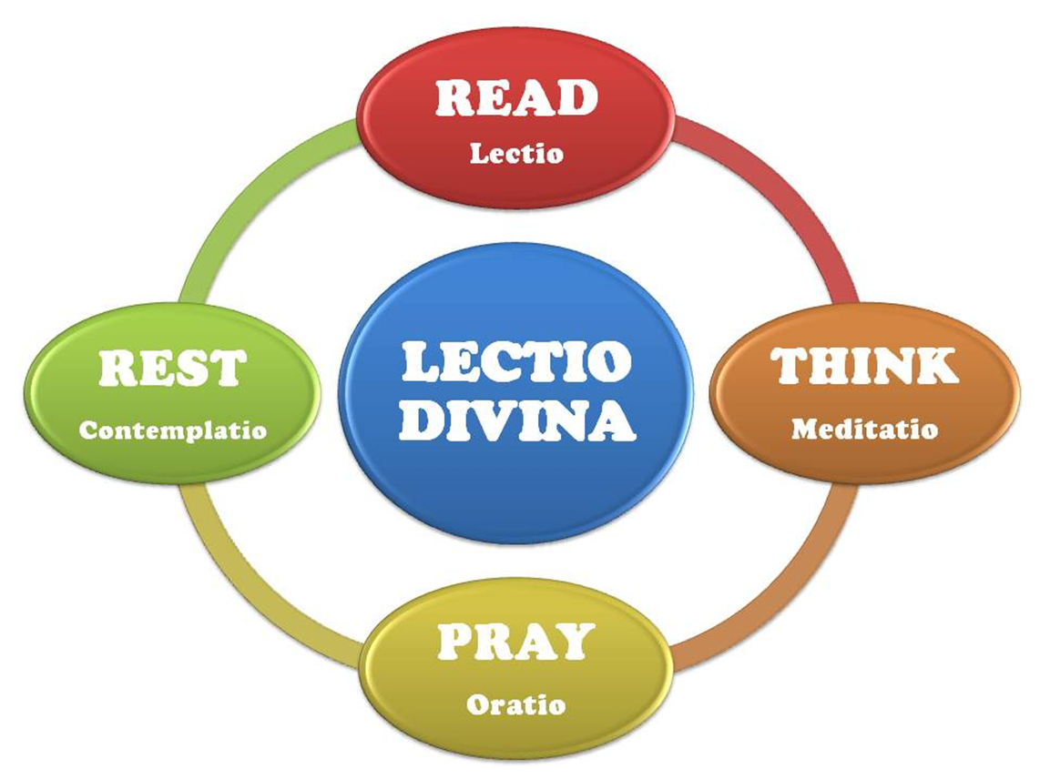 Lectio Divina Cycle For Children