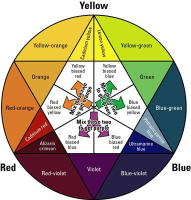 Easy To Read This Color Wheel. Great Reference At A Glance. Image0