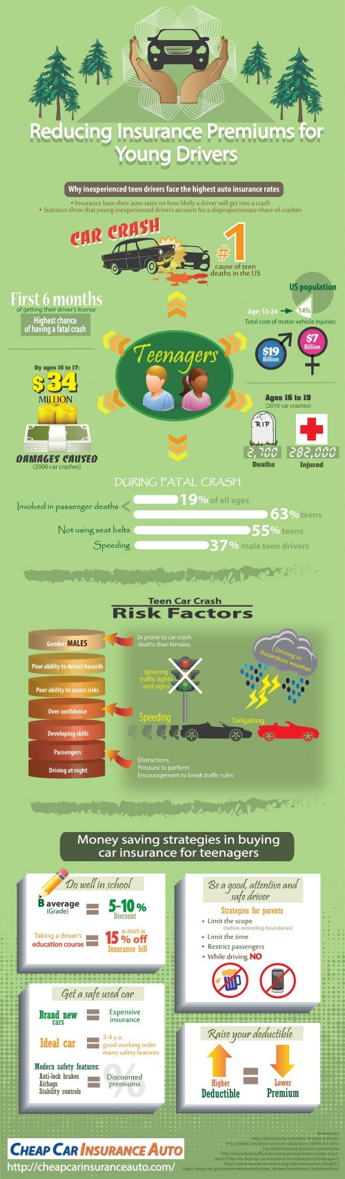 Car Insurance For Young Drivers Infographic Car