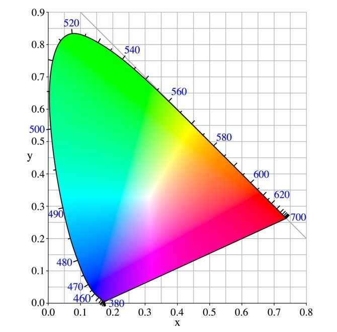A colour gamut is usually depicted as a region on a chromaticity a colour gamut is usually depicted as a region on a chromaticity diagram according to cie 1931 which sounds complicated but is in fact nothing more than a ccuart Choice Image