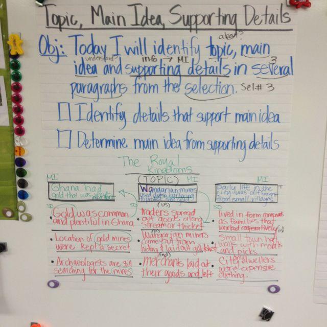 Comp Skill Topic Main Idea Supporting Details School Reading Third Grade Ela Main Idea