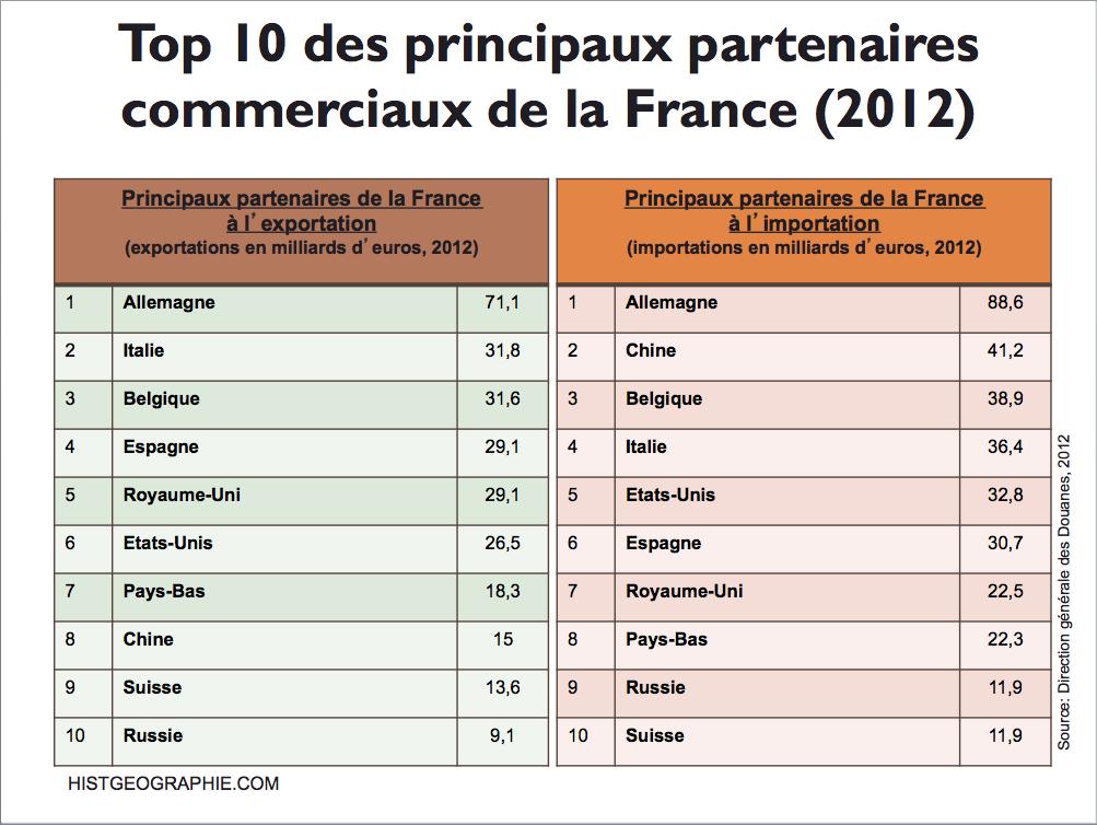 top 10 des principaux partenaires commerciaux de la france