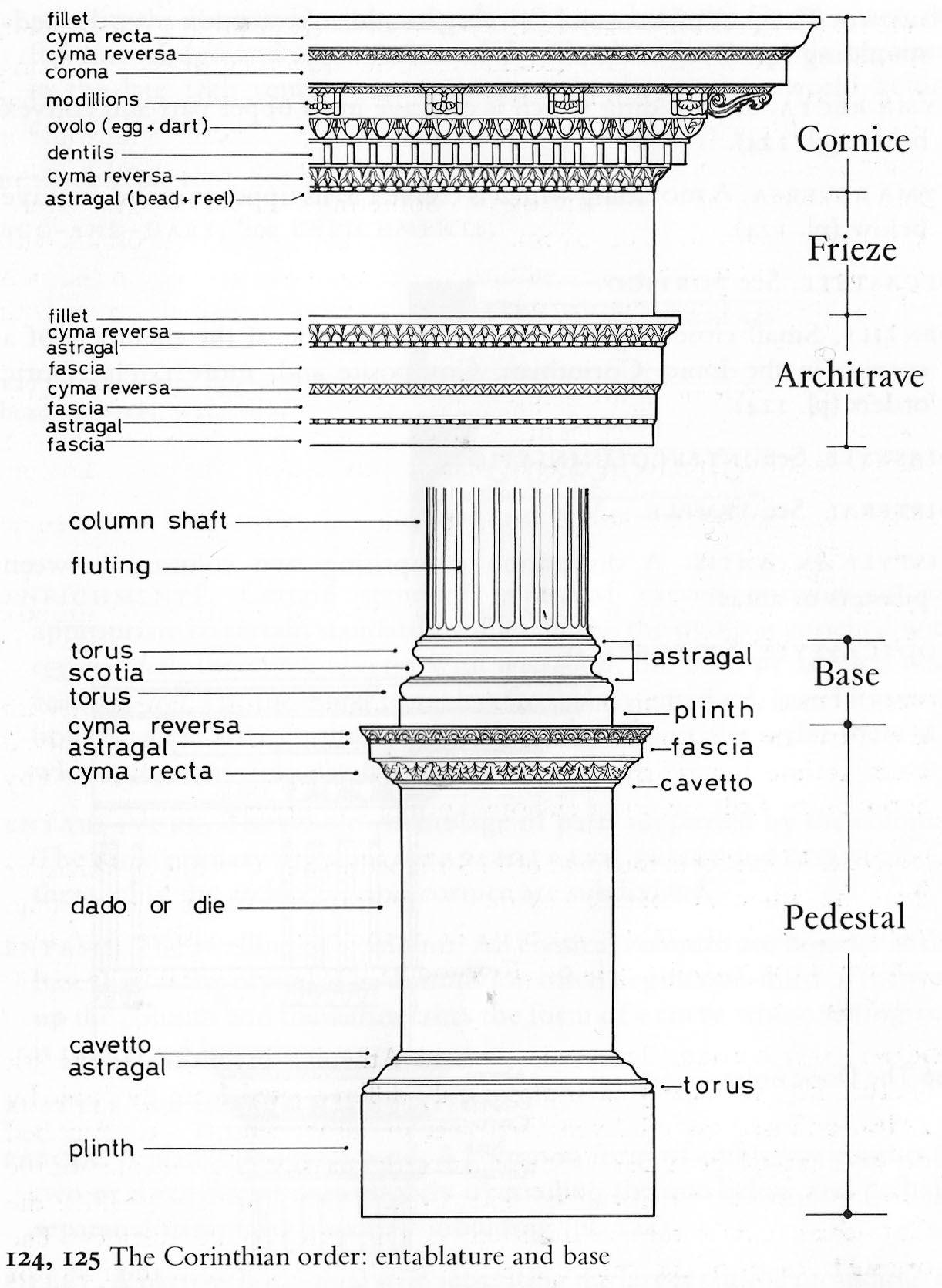 Modern Architecture Glossary architectural masonry terms | здания | pinterest | corinthian