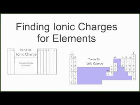 Finding the ionic charge of an element chemistry pinterest finding the ionic charge of an element urtaz Images