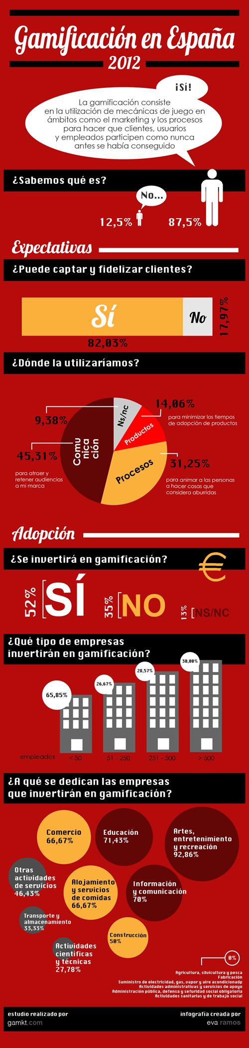 Gamificación en España