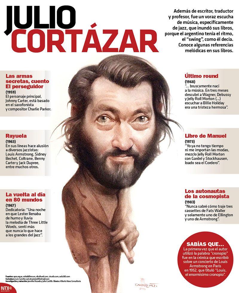 Julio Cortazar 102 Anos De Amor Y Melancolia Infografia Y Video Con Imagenes Arte Y Literatura Ensenanza De La Literatura Literatura Espanola