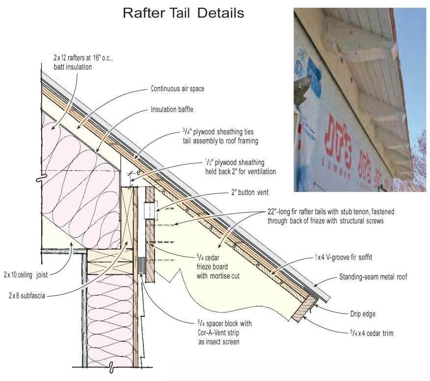 False Rafter Tails Give The Impression Of A Timber Framed Roof Structure First The Tails Were Attached To The Frieze Board Th Roof Detail Metal Roof Roofing