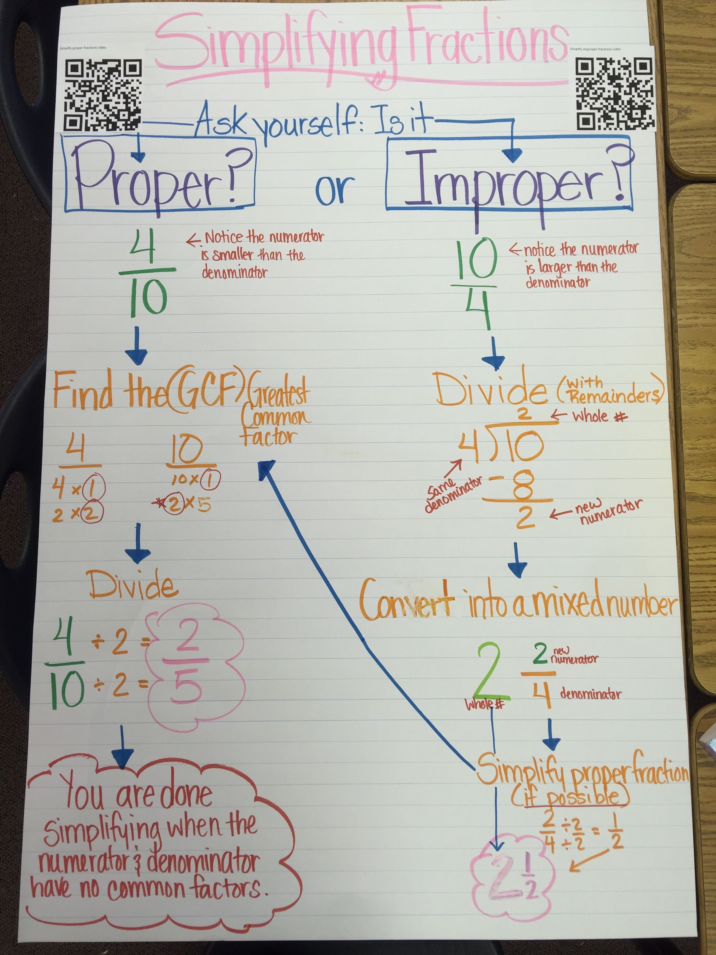 Simplifying Fractions Anchor Chart