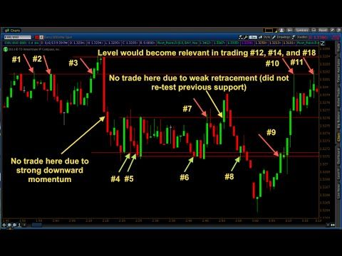 Binary Options Trading Strategies 60 Second Strategy