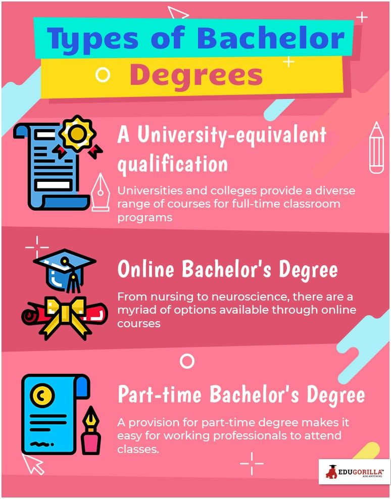 Types Of Bachelor Degrees You Need To Know Before Taking Admission Education Bachelor Degree Graduation Bachelors Degree Student Online Bachelors Degree