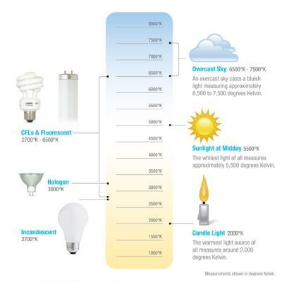 Light Color Temperature Chart Color Wheel Pinterest Color