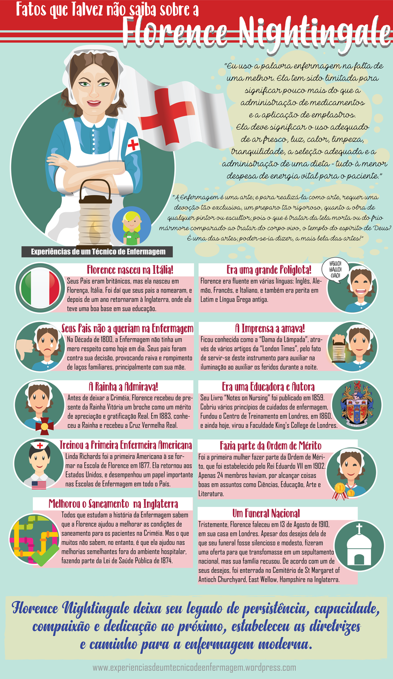 Estudar medicina da Italia: em iingles ou italiano, para