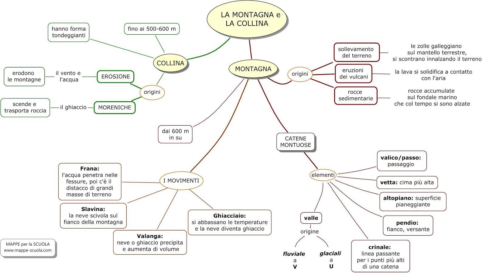 Mappa concettuale sulla COLLINA e sulla MONTAGNA STAMPARE