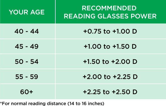How Do You Choose The Best Reading Glasses Power Reading Glasses Comprehensive Eye Exam Reading