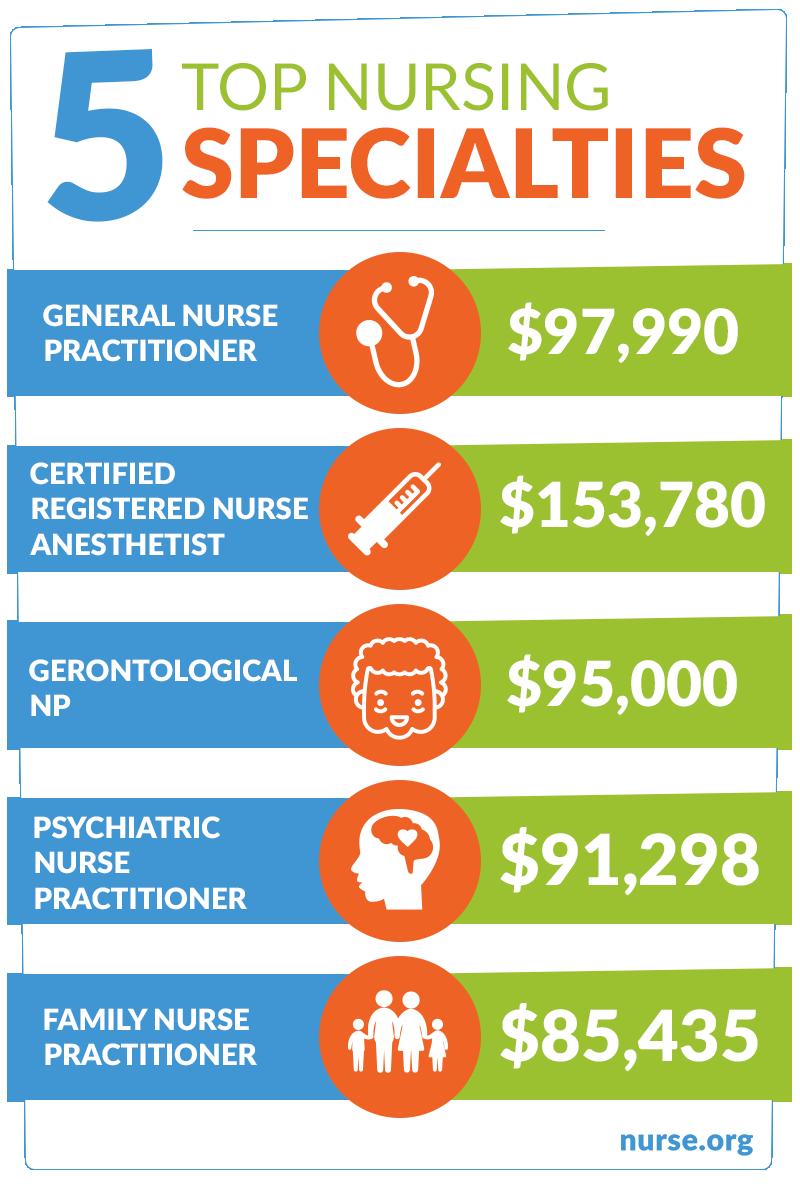 Practitioner Career Guide Nurse specialties, Psychiatric