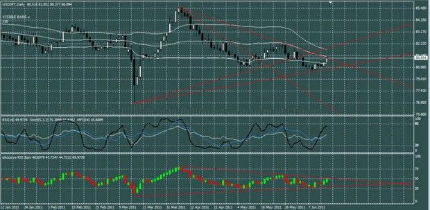 Mt4 Rsi Bars This Rsi Indicator Is Displaying The Values Of The