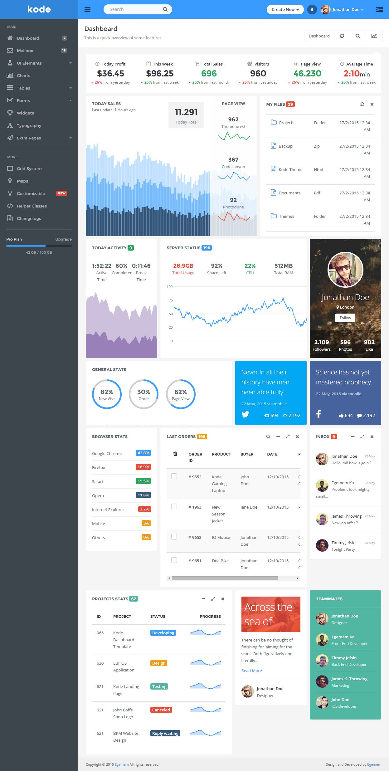 40 Best HTML5 Dashboard Template and Admin Panel 2017 | Material ...