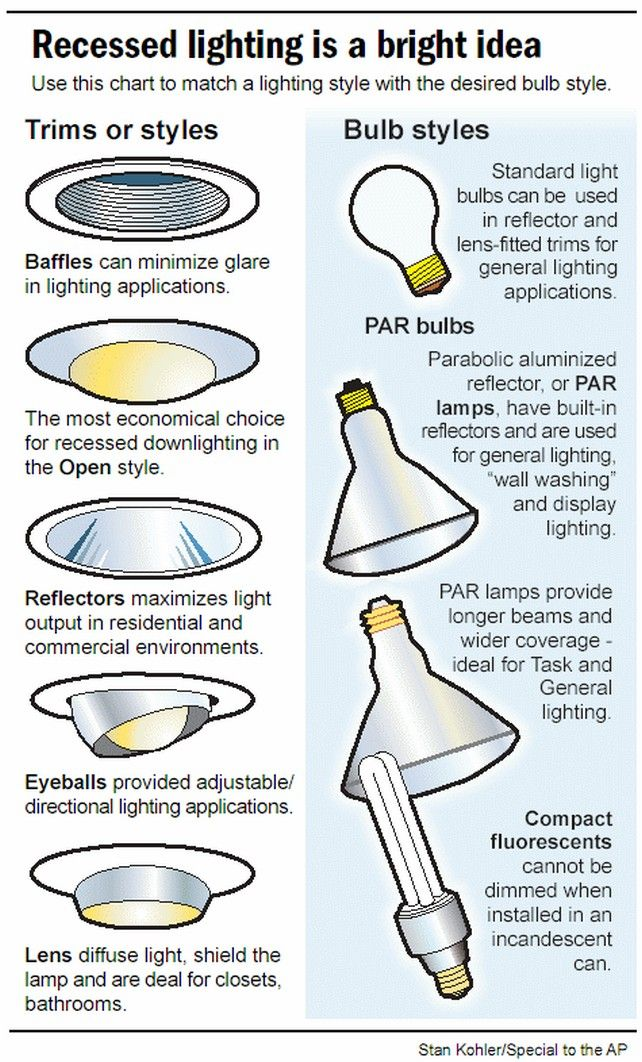 After All How Many Types Of Light Bulbs Are There Recessed