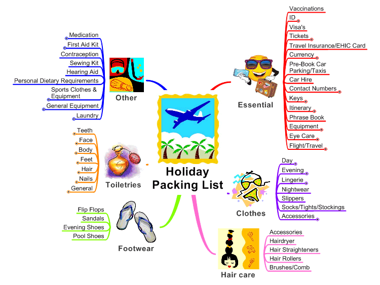 Holiday Packing List | Mind Map | Holiday packing lists ...