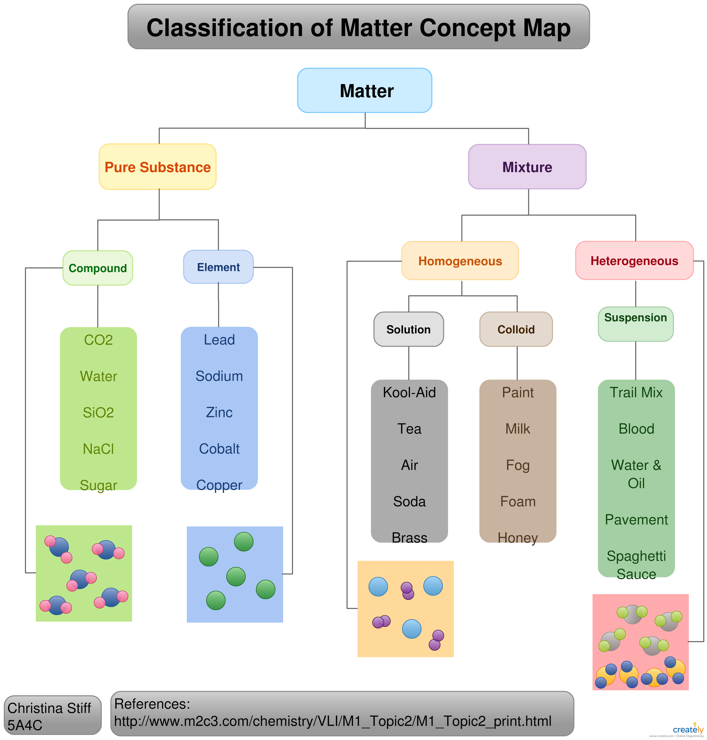 Classification Of Matter Concept Map Concept Map Instructional Design Concept