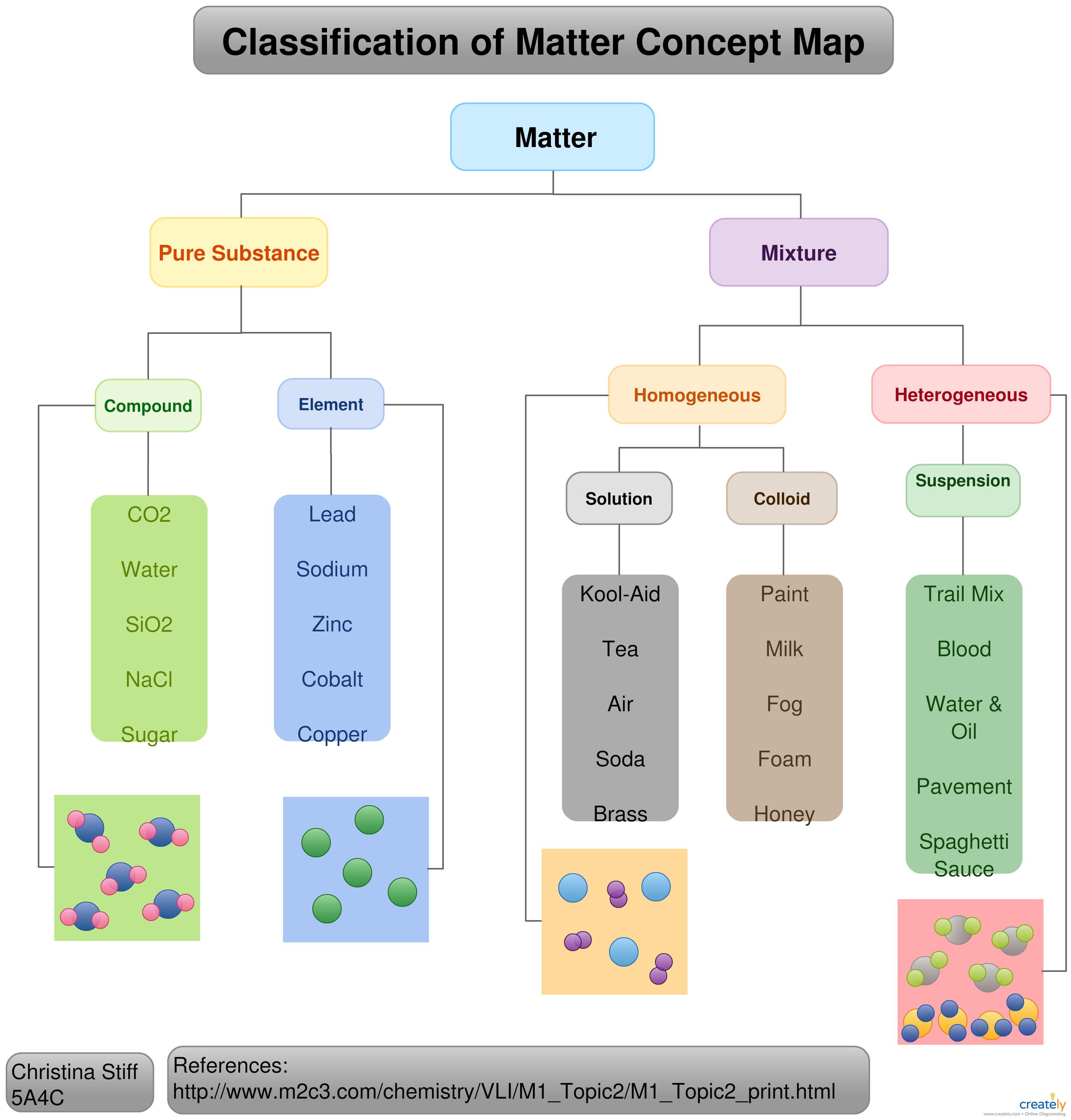 Classification of Matter Concept Map   Concept map [ 2932 x 2804 Pixel ]