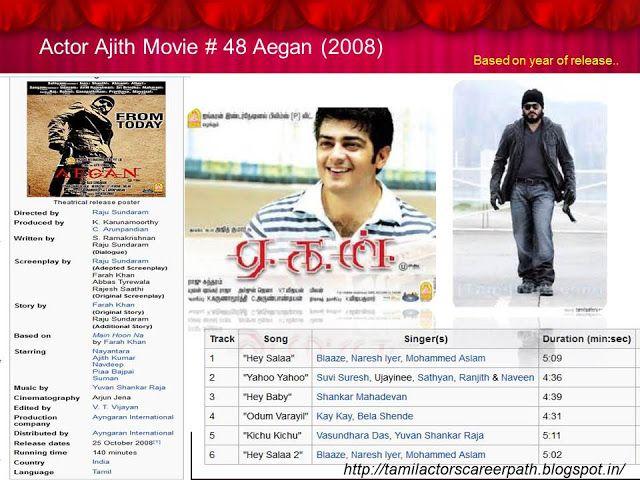 Viswasam - Ajith's Career Best? - Viswasam Business ...