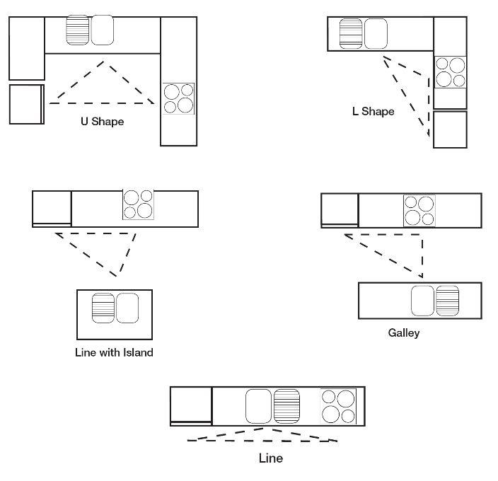 5 common kitchen layout principles - Common Kitchen Designs