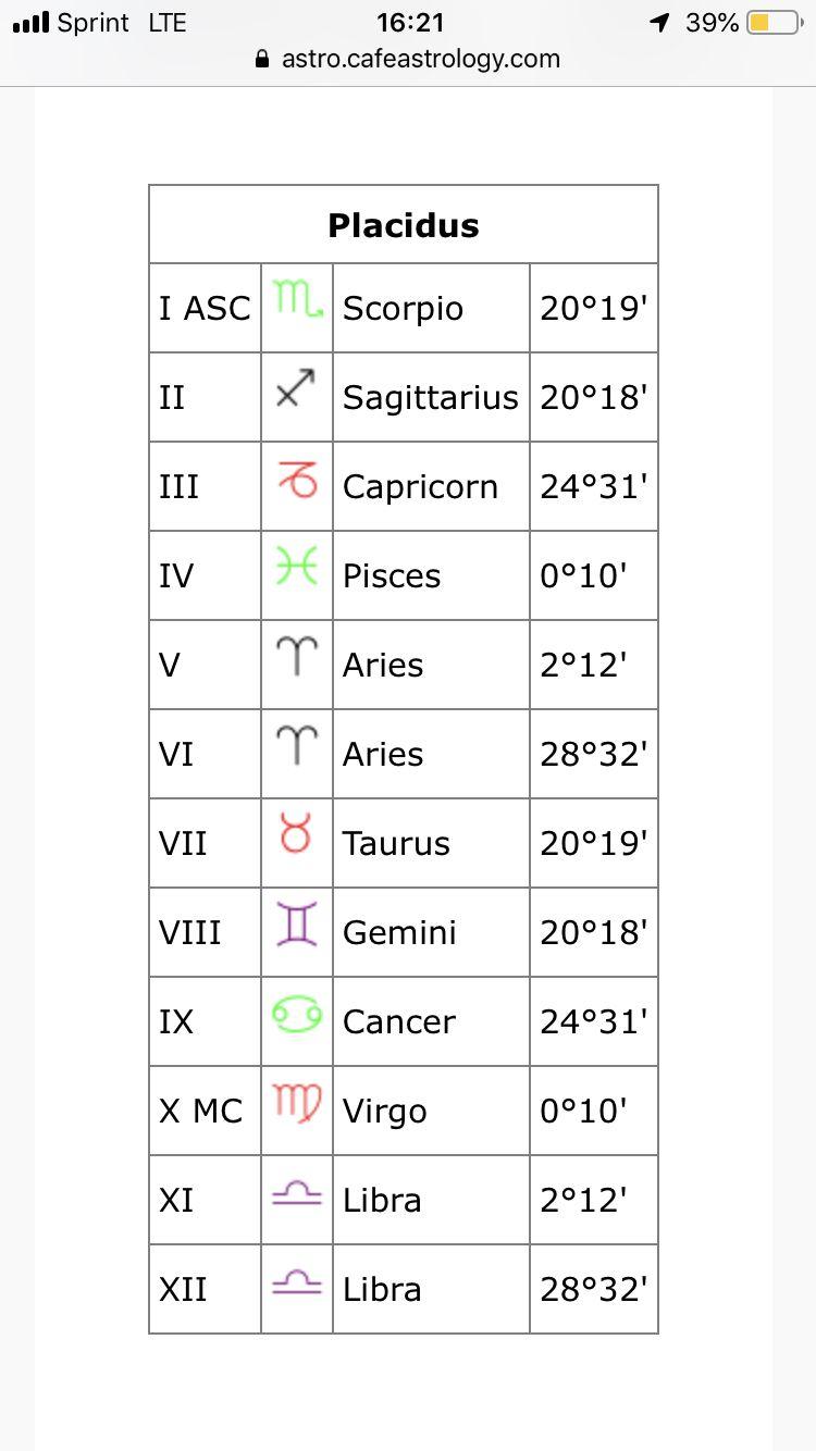 Pin by Melanie De avellar on Zodiac   Diagram, Period, Periodic table