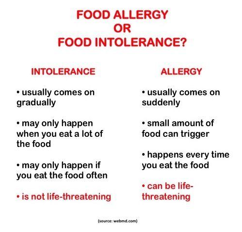 Food Allergy Versus Food Intolerance Food Intolerance Food