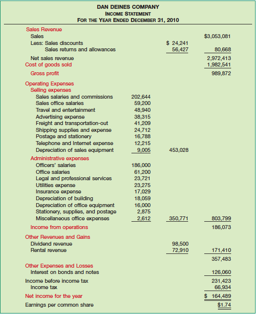 multi step income statement template accounting for dividends declared but not paid ifrs