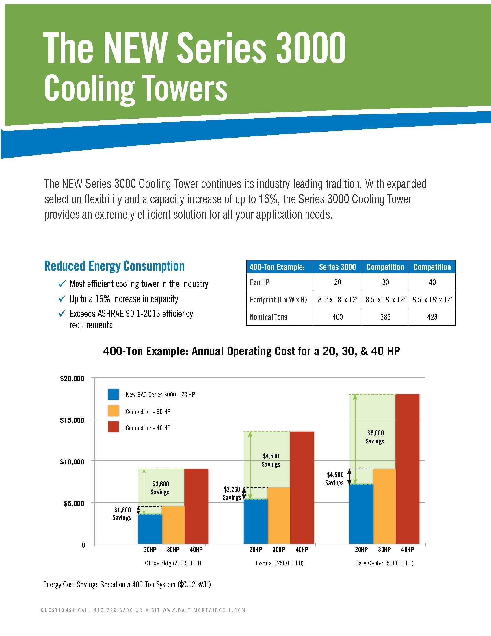 Energy Saving With Bac Series 3000 Save Energy Energy Reduce