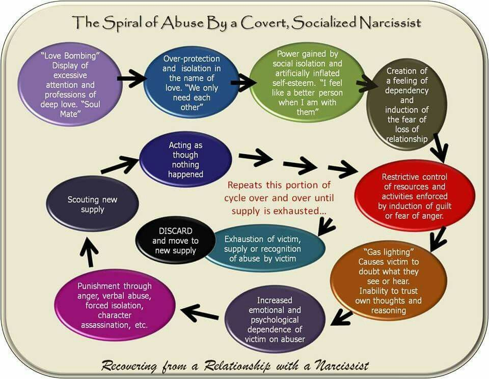 Narcissistic sociopath relationship abuse cycle | A ...