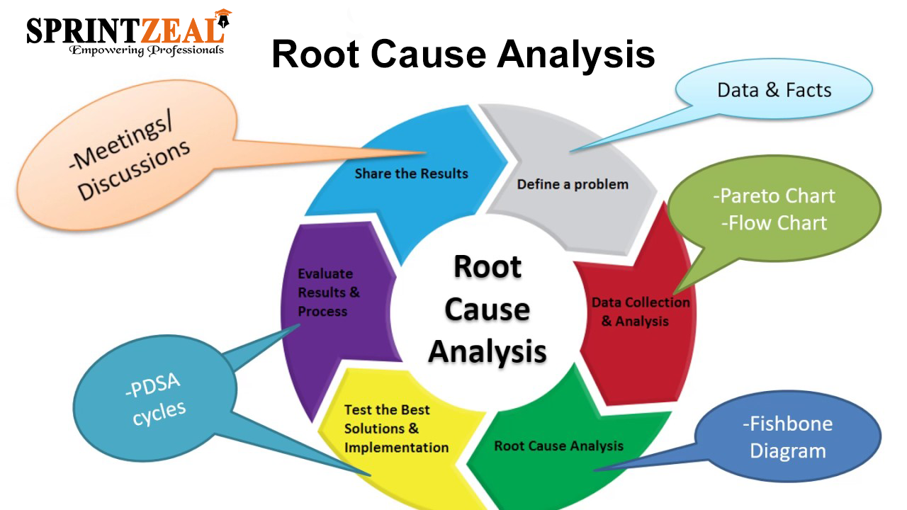 All About Final Solution Via Root Cause Analysis With A Template