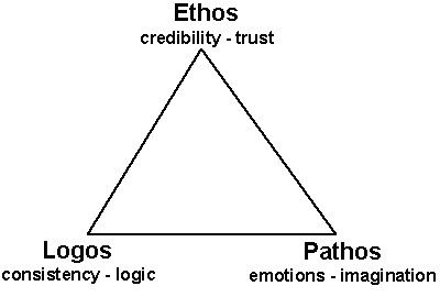 PEM> Ethos - relates to credibility (or character) is your idea trustworthy  Pathos - is about emotio… | Ethos pathos logos, Rhetorical triangle,  Persuasive writing