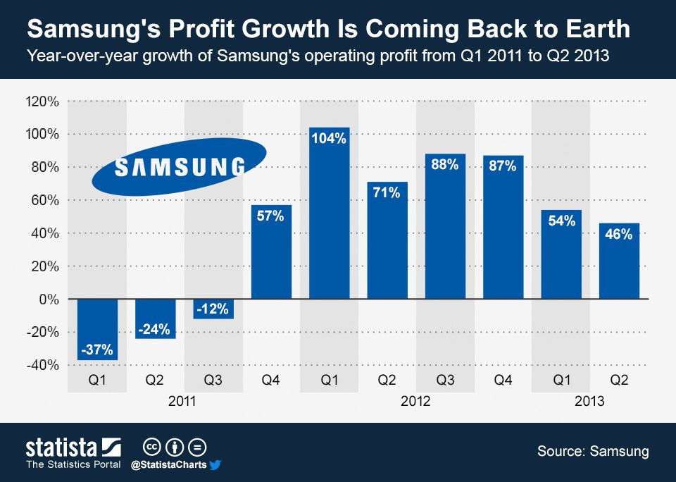 Samsung's Profit Growth Is Coming Back to Earth