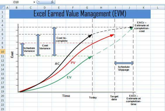 Excel Earned Value Management Evm Template Xls Gestion Projet
