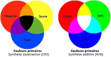 Dessin Et Peinture Vidéo 1632 De Quelle Couleur Est Le Rouge