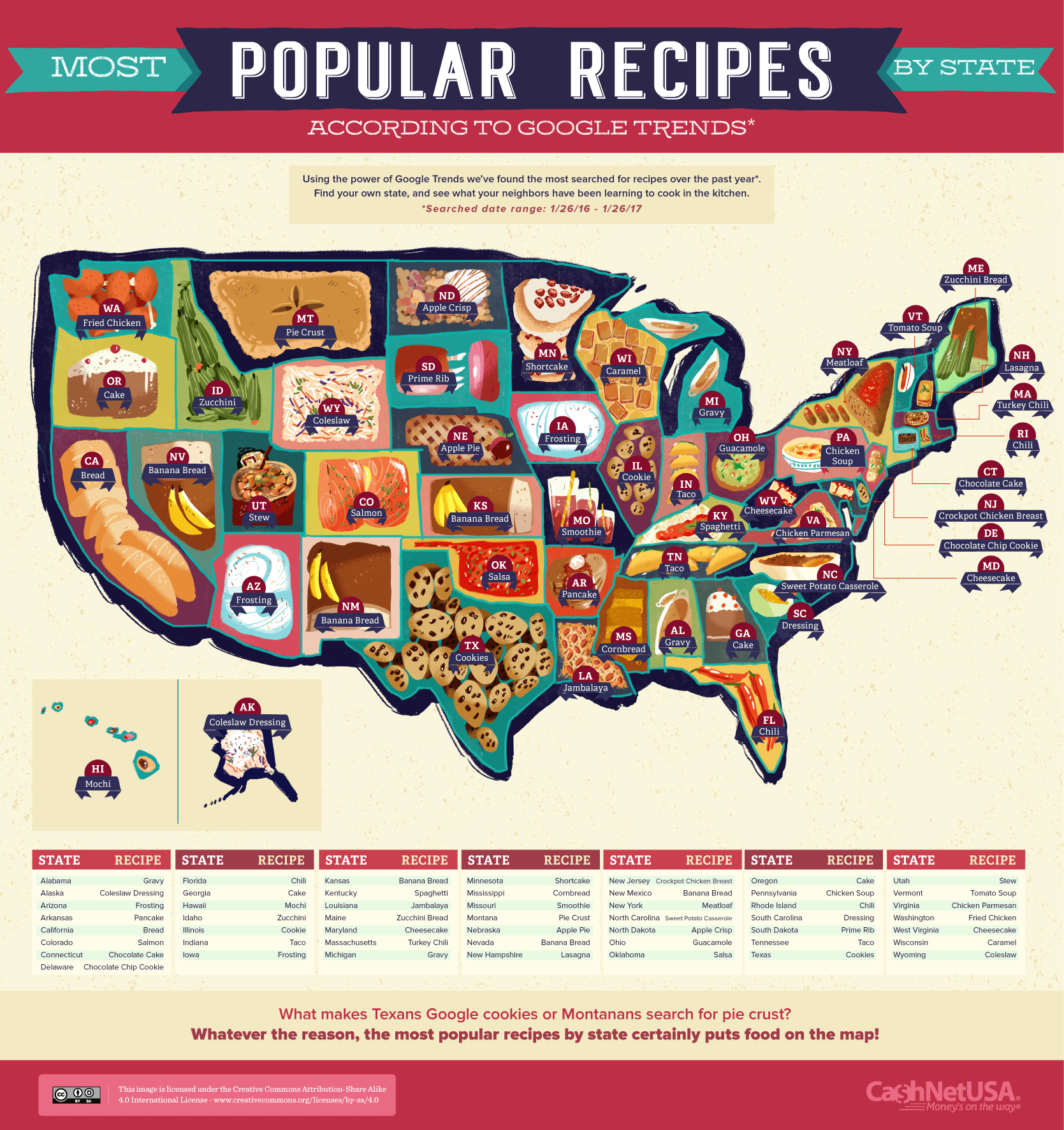 Most Popular Recipes By State #Infographic